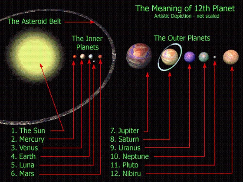 sumerian 11 planets - photo #18
